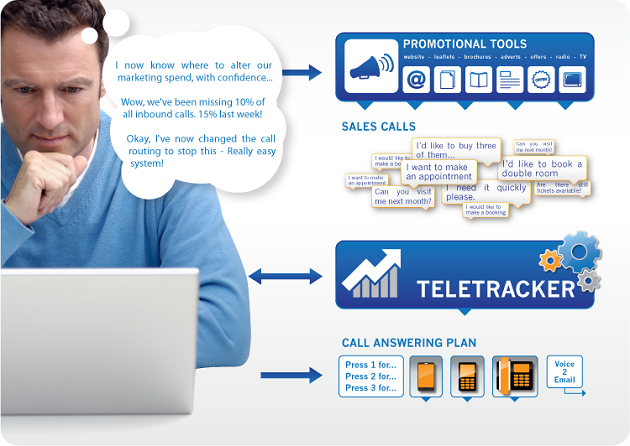 teletracker call plan